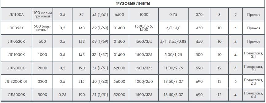 таблица характеристик грузовых лифтов КМЗ