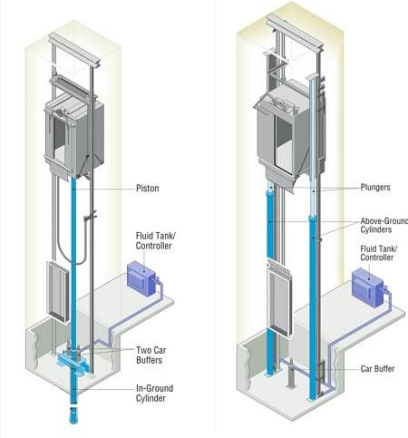изображение принципиальной схемы работы гидравлических лифтов двух типов